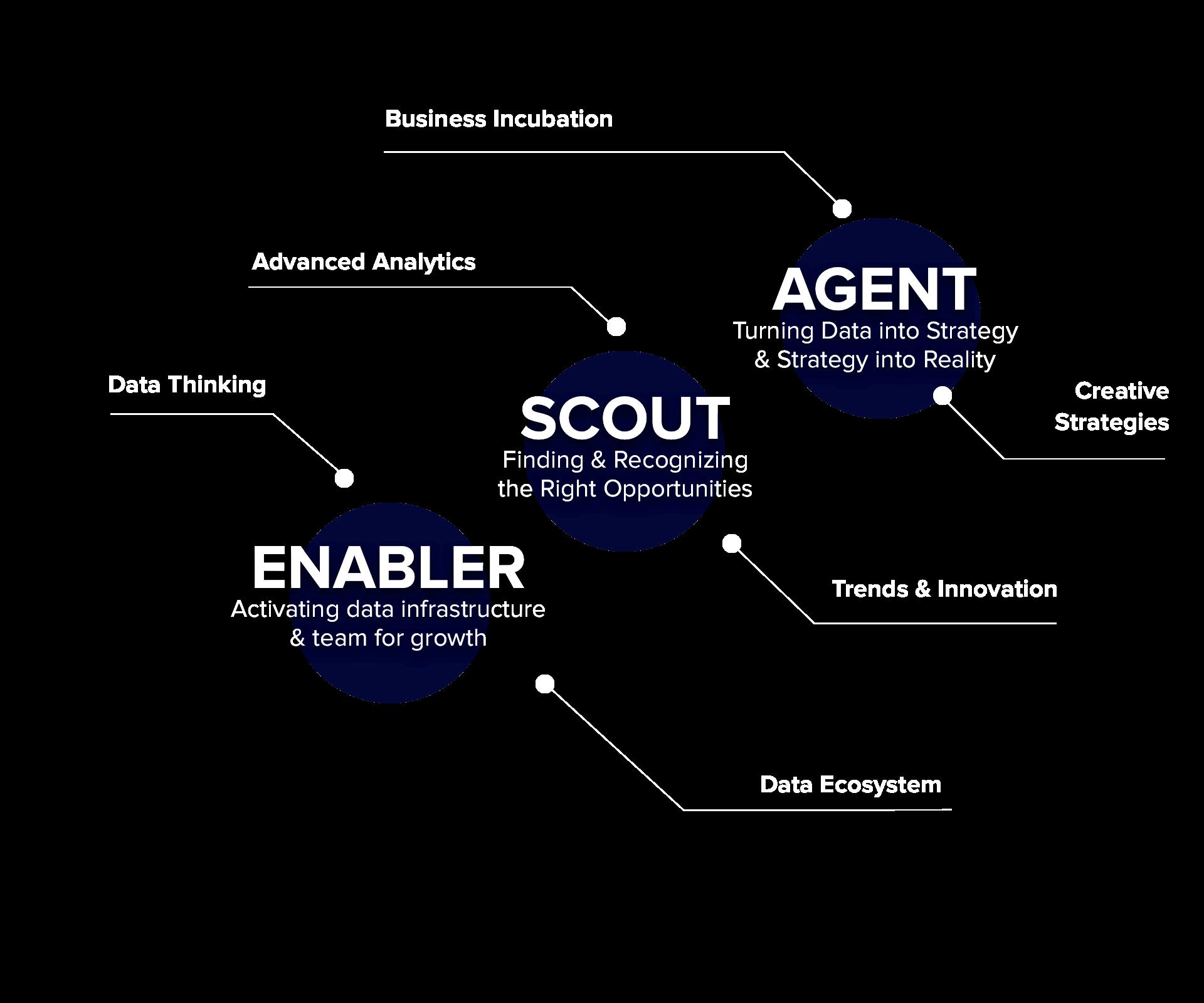 Service Scout